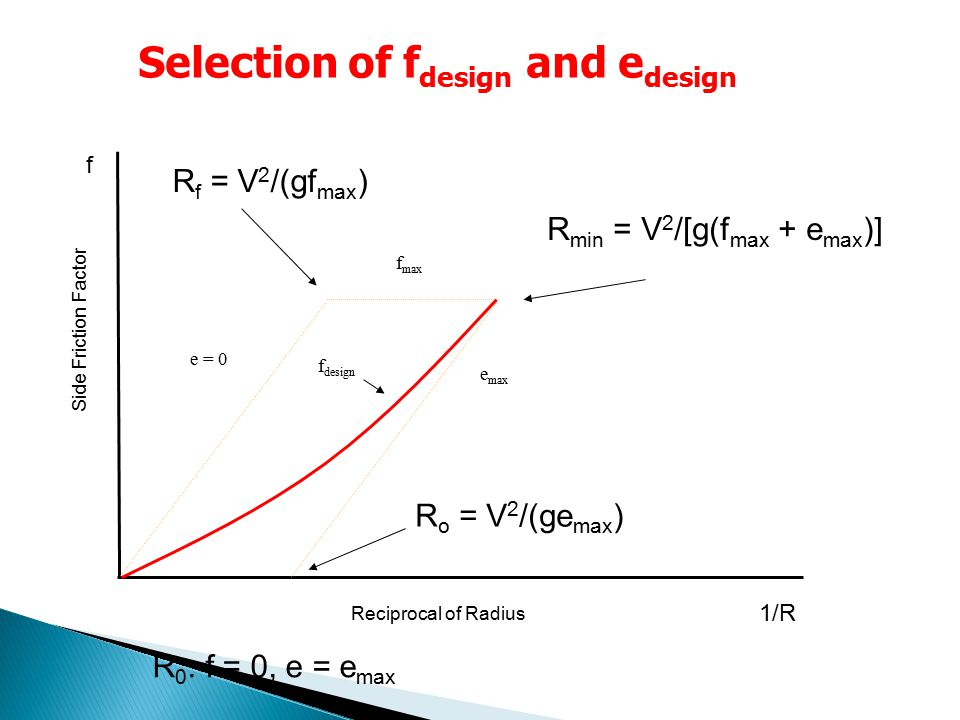 e = 0 e max Reciprocal of Radius Side Friction Factor Selection of f design and e design f max f design R f = V 2 /(gf max ) R o = V 2 /(ge max ) R 0 : f = 0, e = e max R min = V 2 /[g(f max + e max )] 1/R f