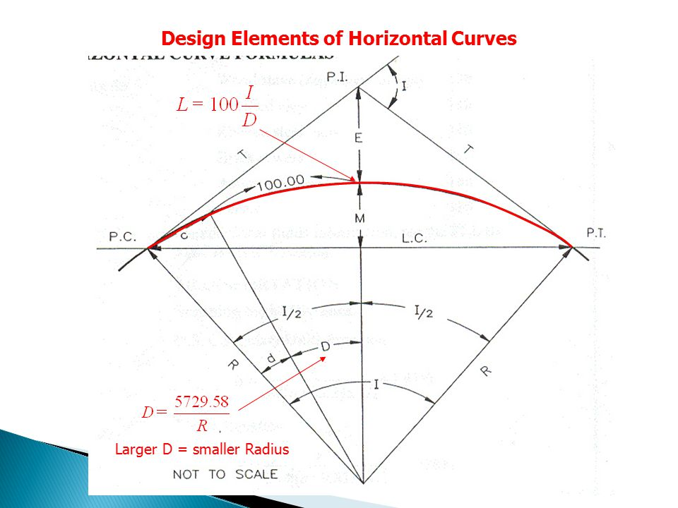 Design Elements of Horizontal Curves Larger D = smaller Radius