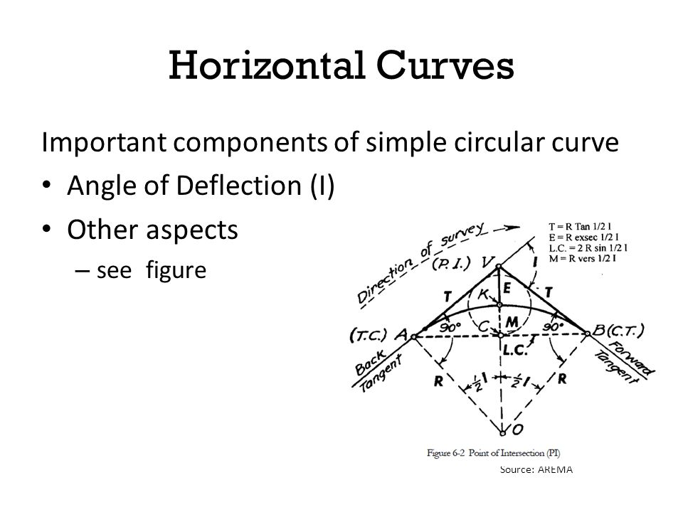 Horizontal Curves Important components of simple circular curve Angle of Deflection (I) Other aspects – see figure Source: AREMA