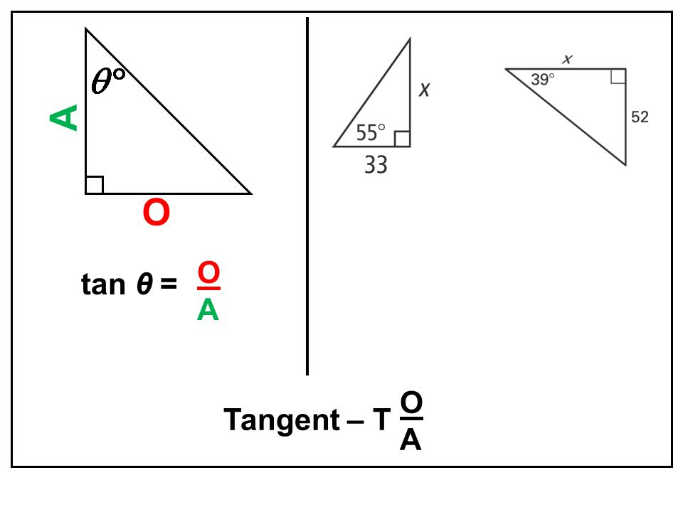 Tangent – T O A tan θ = OAOA OAOA