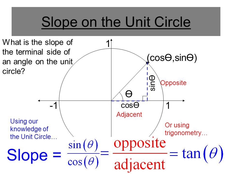 Slope on the Unit Circle 1 1 Ө (cosӨ,sinӨ) cosӨ sinӨ Slope = Opposite Adjacent What is the slope of the terminal side of an angle on the unit circle?