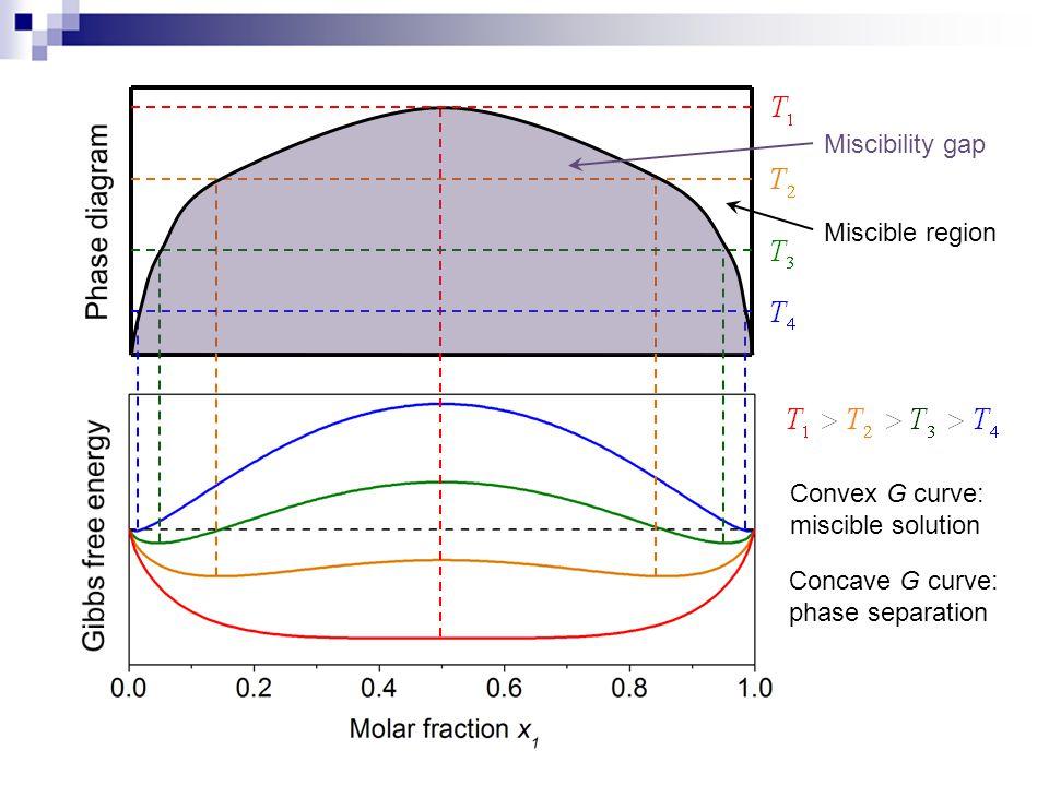 Miscibility gap Miscible region Convex G curve: miscible solution Concave G curve: phase separation