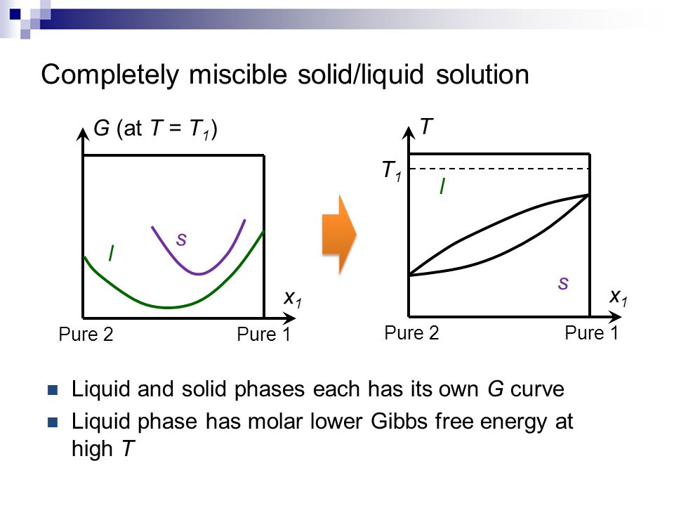 Liquid and solid phases each has its own G curve Liquid phase has molar lower Gibbs free energy at high T x1x1 T Pure 1 Pure 2 l s x1x1 G (at T = T 1