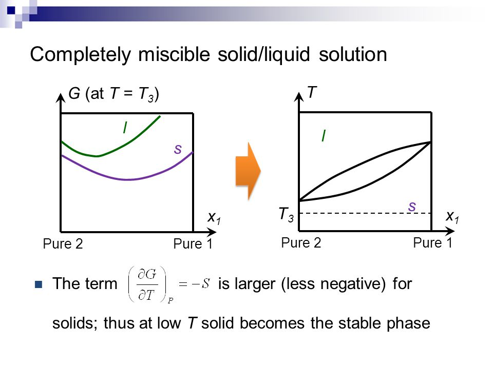 Completely miscible solid/liquid solution The term is larger (less negative) for solids; thus at low T solid becomes the stable phase x1x1 T Pure 1 Pu