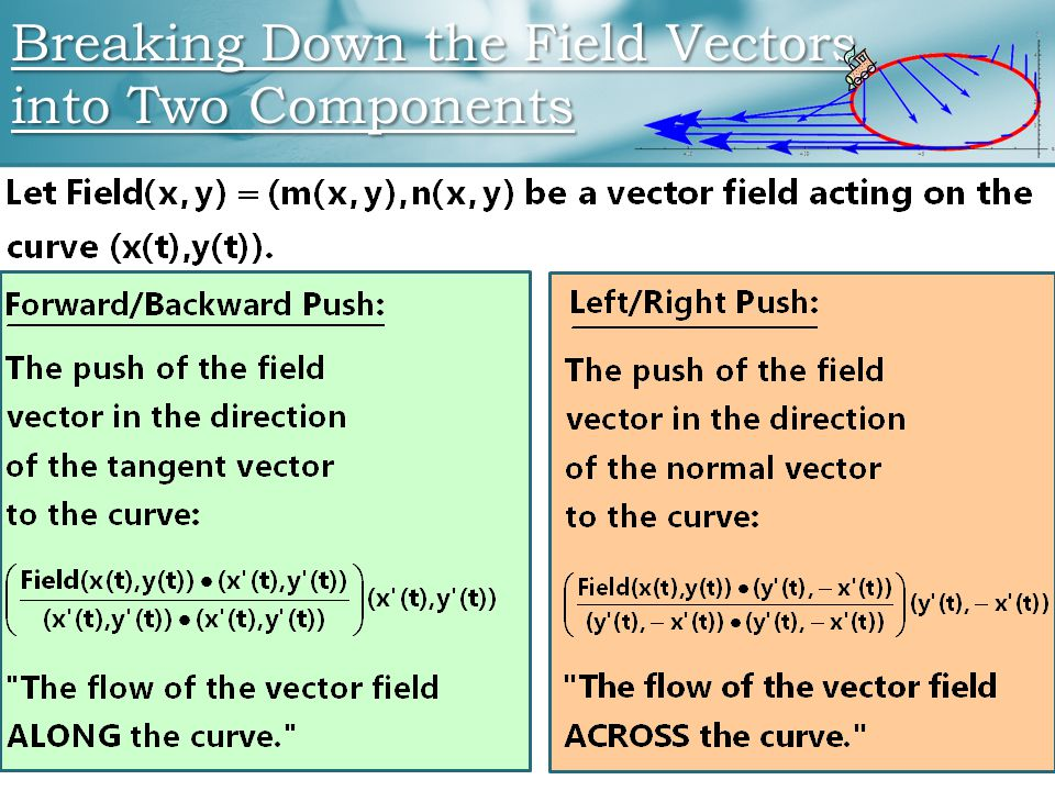 Breaking Down the Field Vectors into Two Components