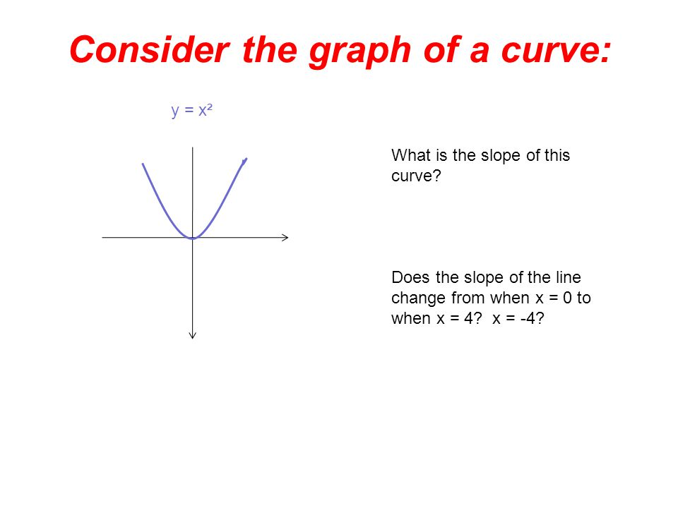 Consider the graph of a curve: y = x² What is the slope of this curve.