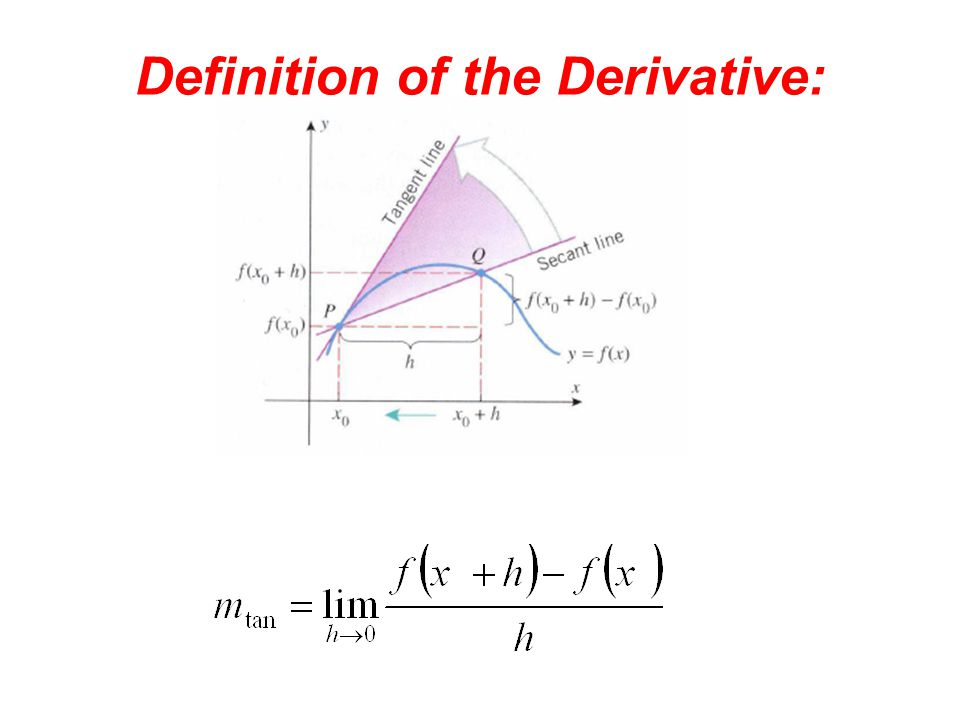 Definition of the Derivative: