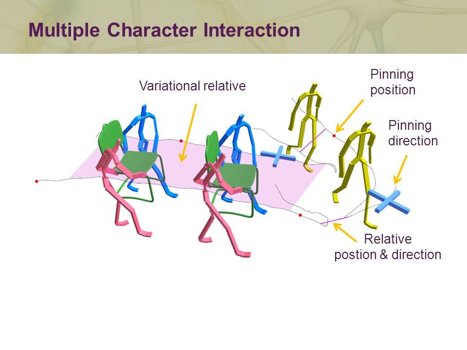 Multiple Character Interaction Pinning position Pinning direction Relative postion & direction Variational relative