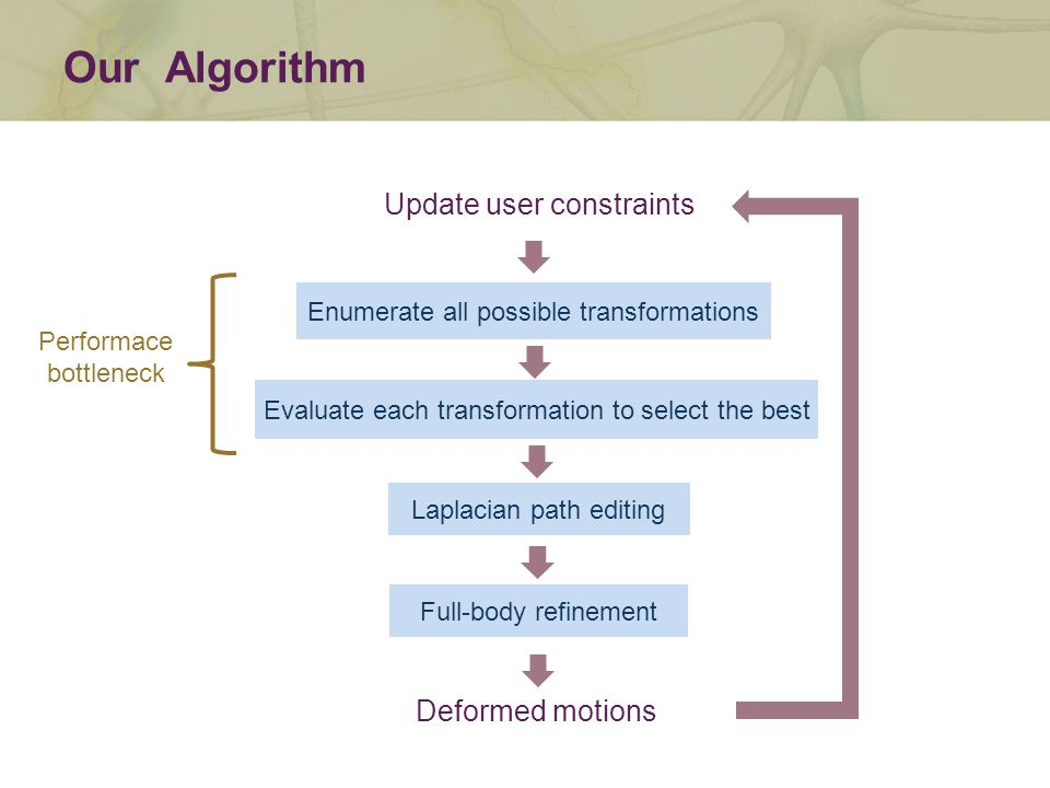 Update user constraints Deformed motions Enumerate all possible transformations Evaluate each transformation to select the best Laplacian path editing Full-body refinement Performace bottleneck Our Algorithm