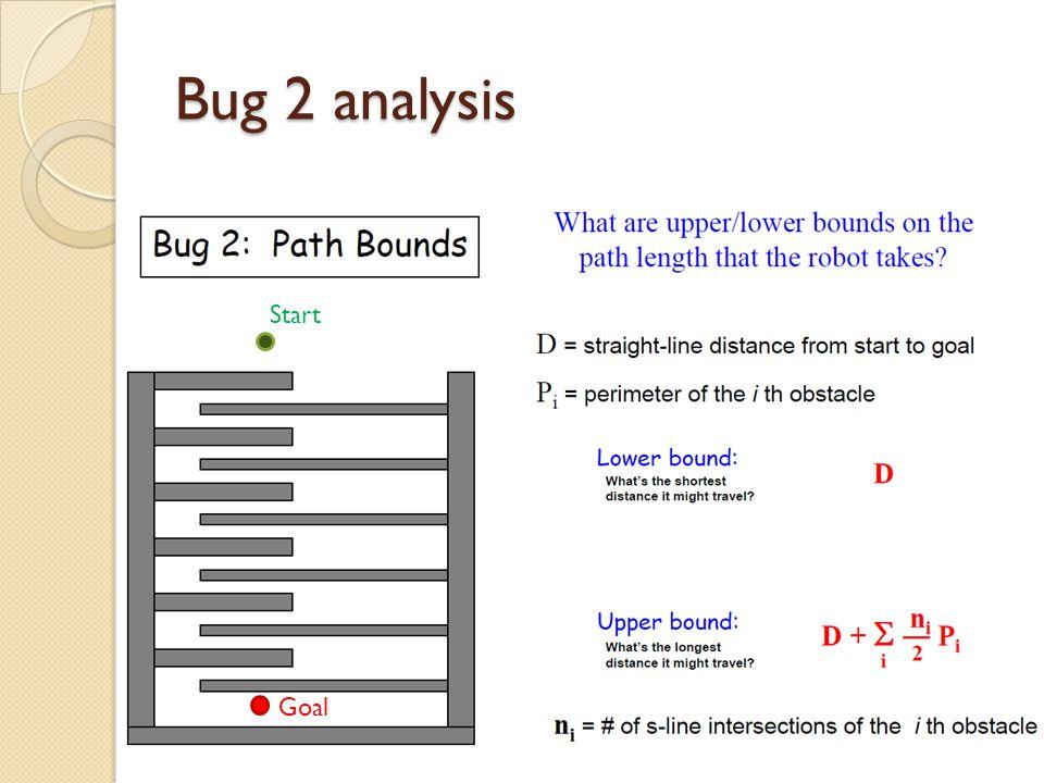 Bug 2 analysis Start Goal