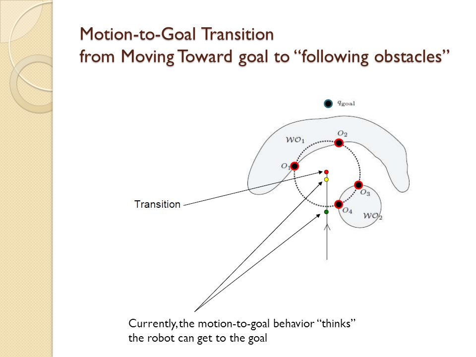 "Motion-to-Goal Transition from Moving Toward goal to ""following obstacles"" Currently, the motion-to-goal behavior ""thinks"" the robot can get to the go"