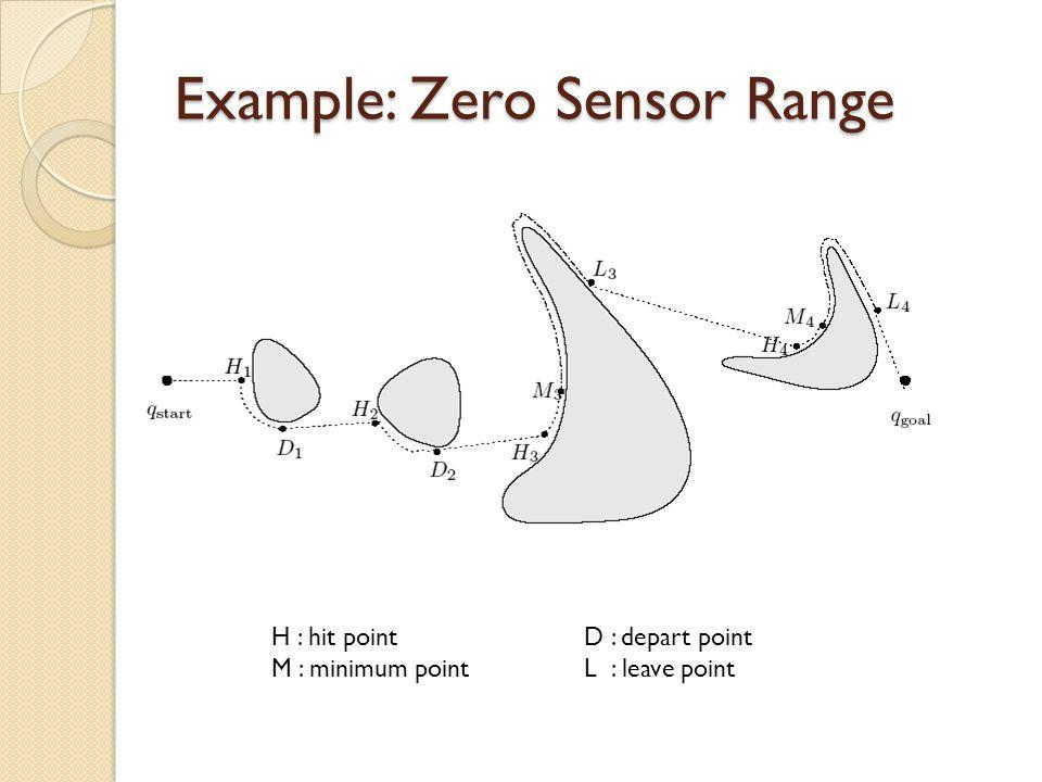 Example: Zero Sensor Range H : hit pointD : depart point M : minimum pointL : leave point