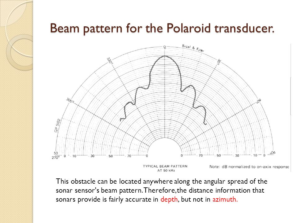 Beam pattern for the Polaroid transducer. This obstacle can be located anywhere along the angular spread of the sonar sensor's beam pattern. Therefore