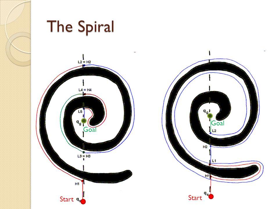 The Spiral Goal Start Goal Start