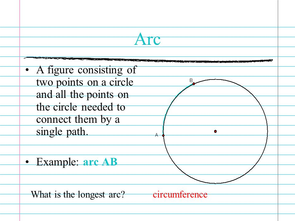 Arc A figure consisting of two points on a circle and all the points on the circle needed to connect them by a single path.