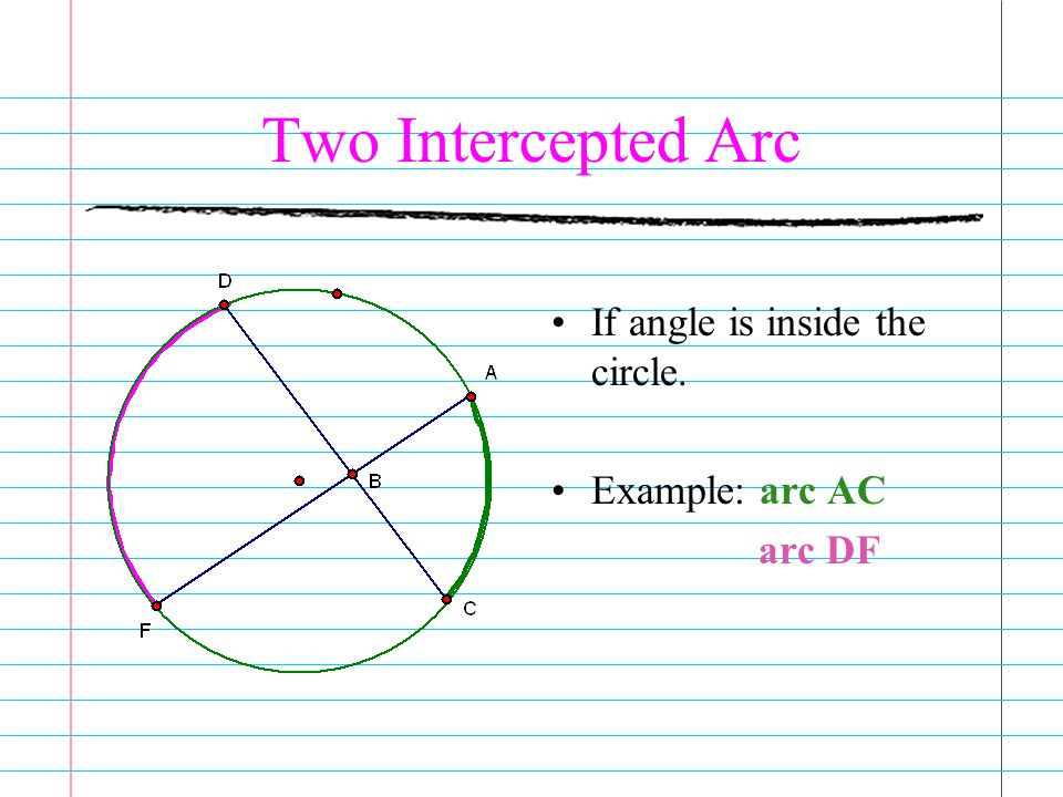 Two Intercepted Arc If angle is inside the circle. Example: arc AC arc DF