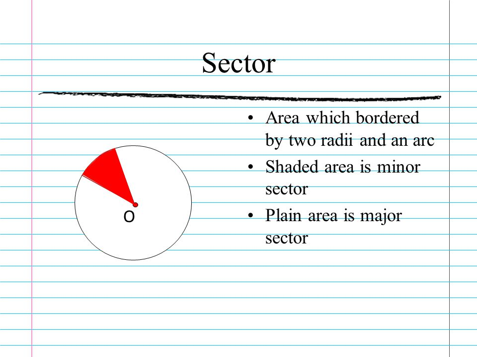 Sector Area which bordered by two radii and an arc Shaded area is minor sector Plain area is major sector O