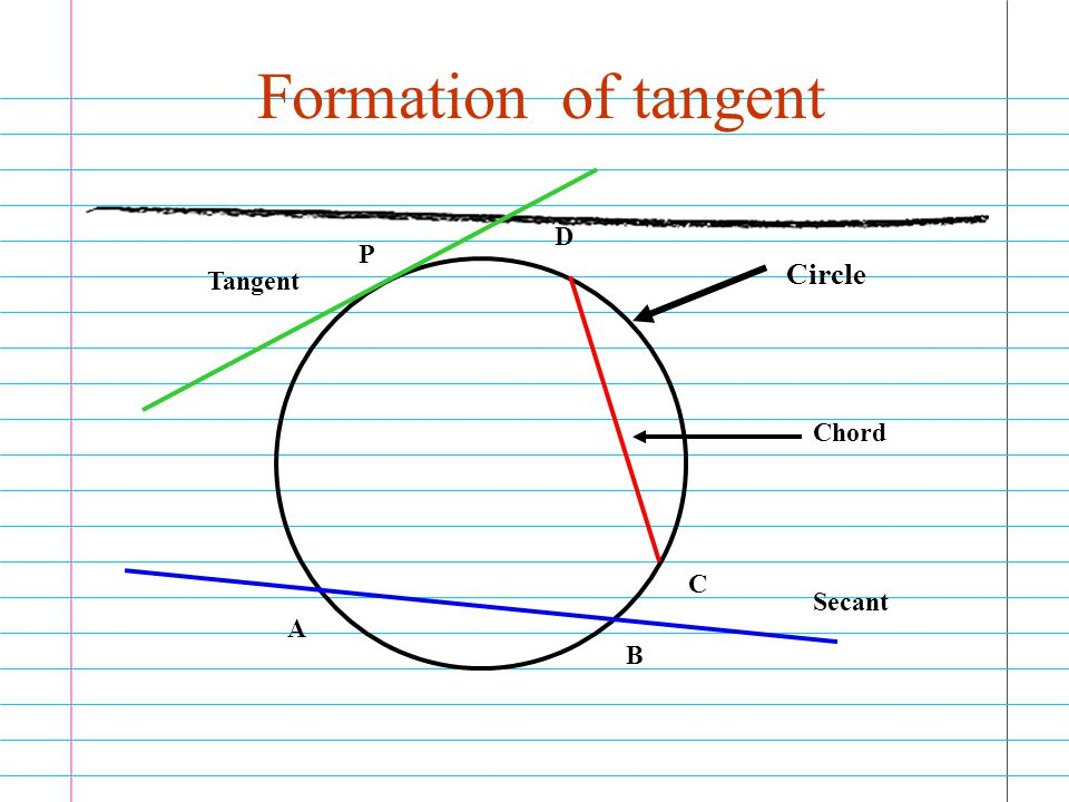 Formation of tangent Circle A B Secant C D Chord P Tangent