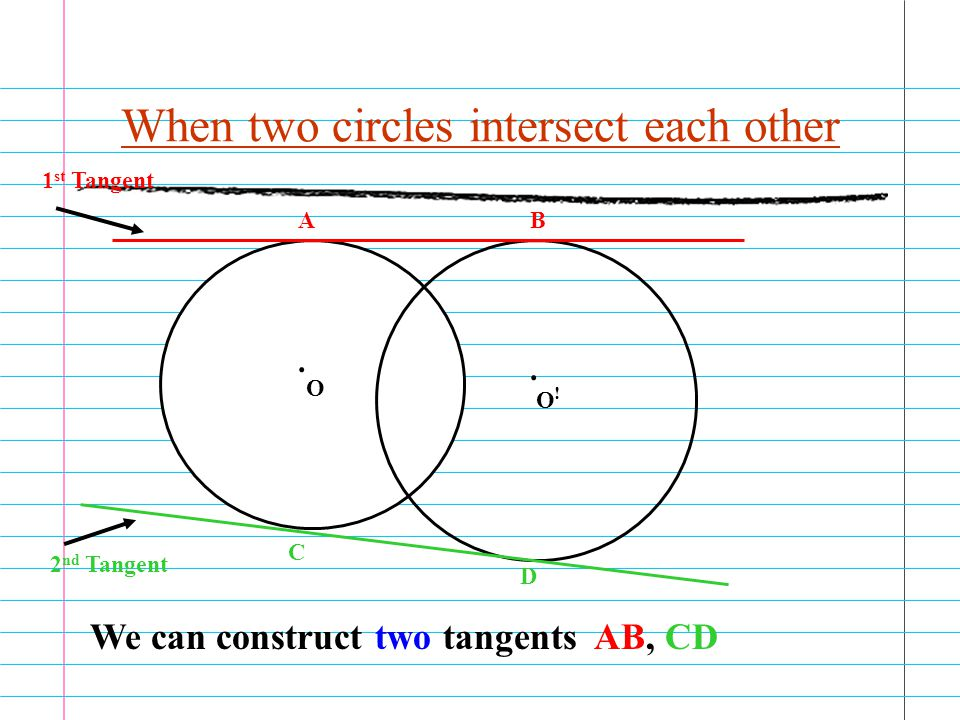 When two circles intersect each other AB C D 1 st Tangent 2 nd Tangent O O !.. We can construct two tangents AB, CD