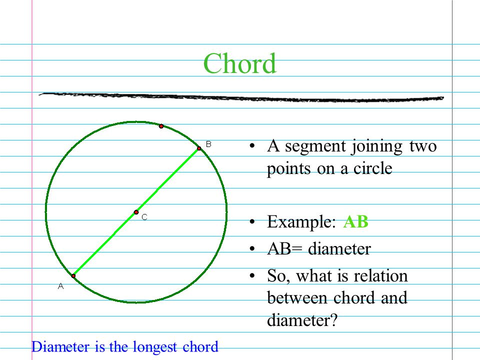 Chord A segment joining two points on a circle Example: AB AB= diameter So, what is relation between chord and diameter.