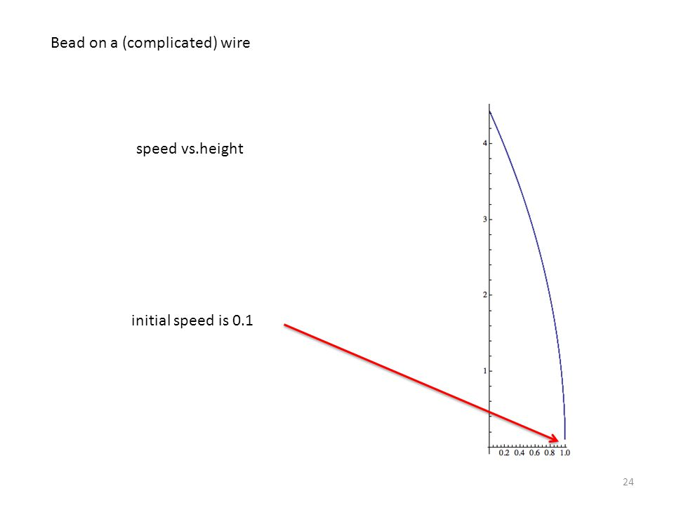 24 Bead on a (complicated) wire speed vs.height initial speed is 0.1