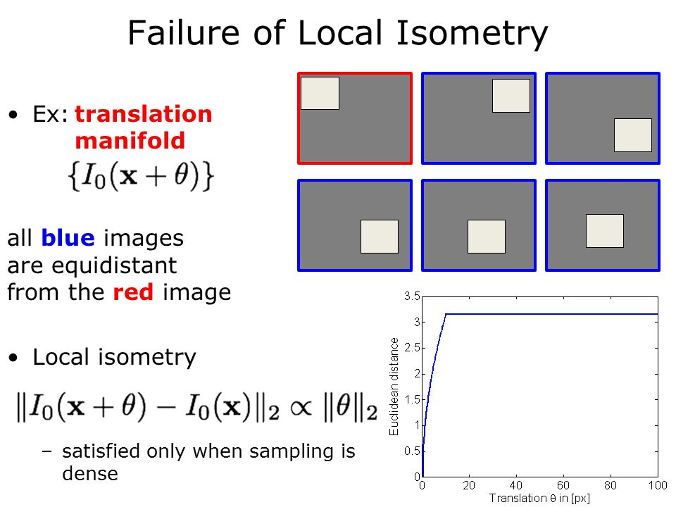 Failure of Local Isometry Ex:translation manifold all blue images are equidistant from the red image Local isometry –satisfied only when sampling is dense