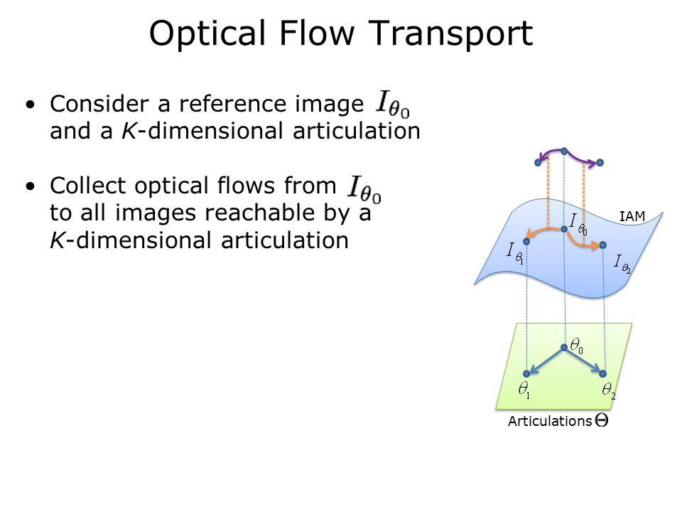 Optical Flow Transport IAM Articulations Consider a reference image and a K-dimensional articulation Collect optical flows from to all images reachable by a K-dimensional articulation