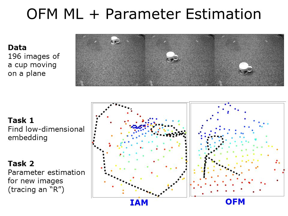 IAM OFM Data 196 images of a cup moving on a plane Task 1 Find low-dimensional embedding Task 2 Parameter estimation for new images (tracing an R ) OFM ML + Parameter Estimation