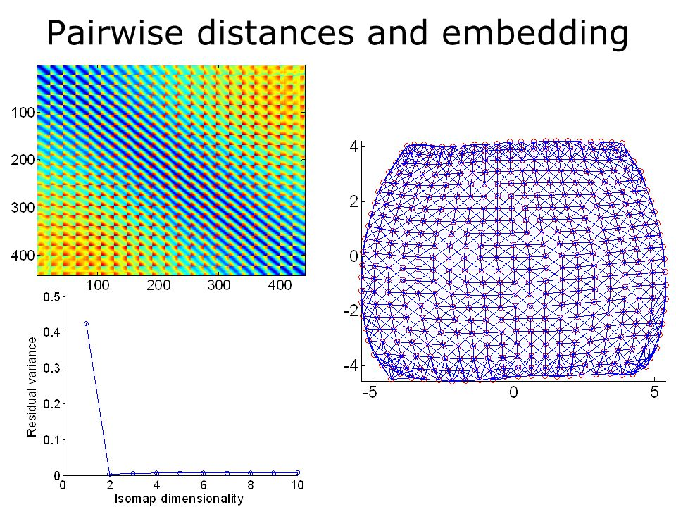 Pairwise distances and embedding