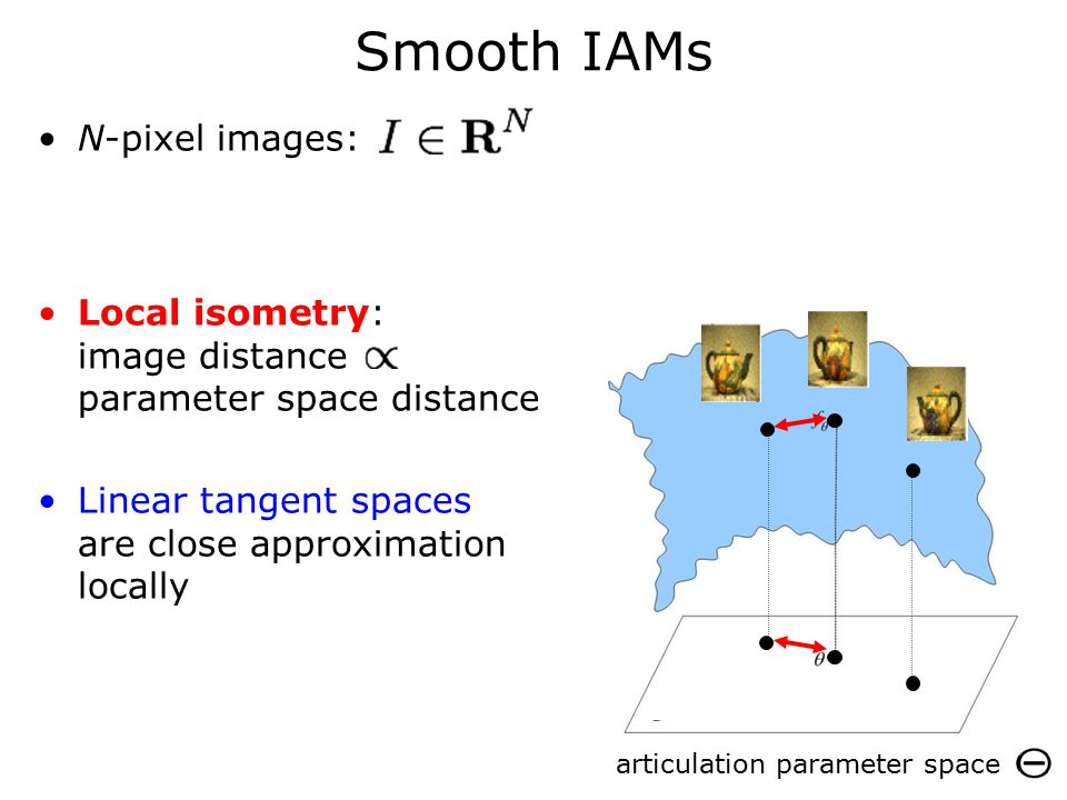 Smooth IAMs N-pixel images: Local isometry: image distance parameter space distance Linear tangent spaces are close approximation locally articulation parameter space