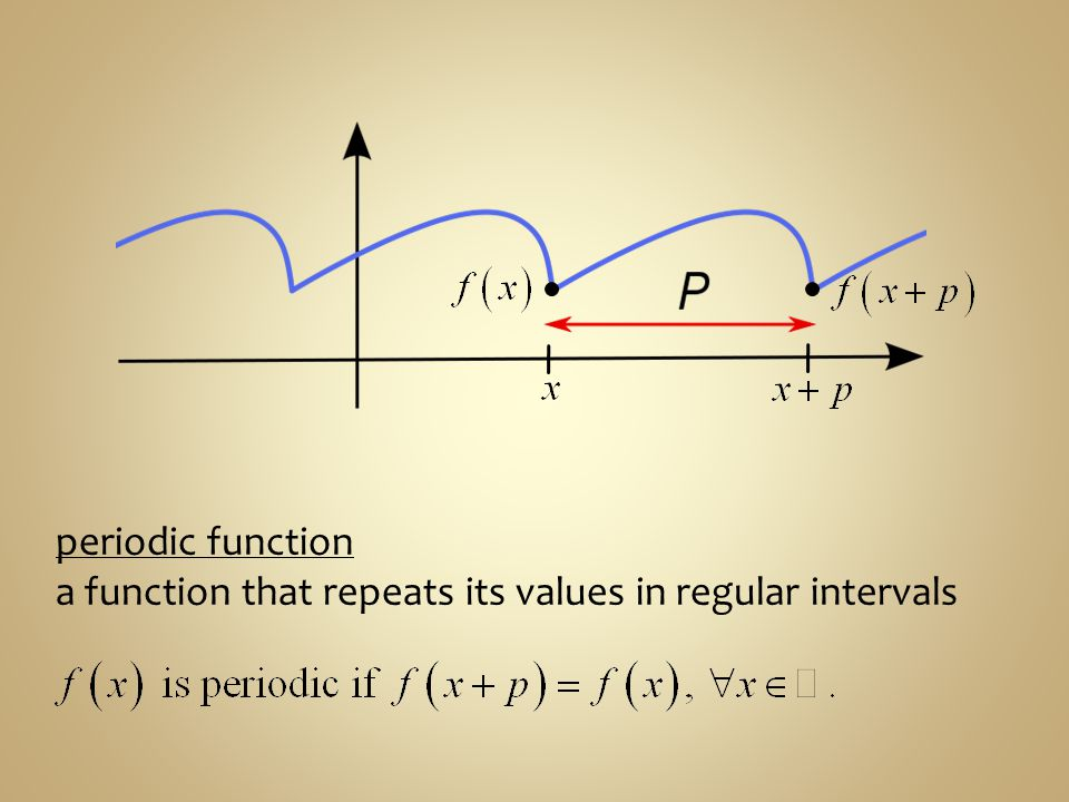 Examine each of the following graphs. Does the graph represent a periodic function?