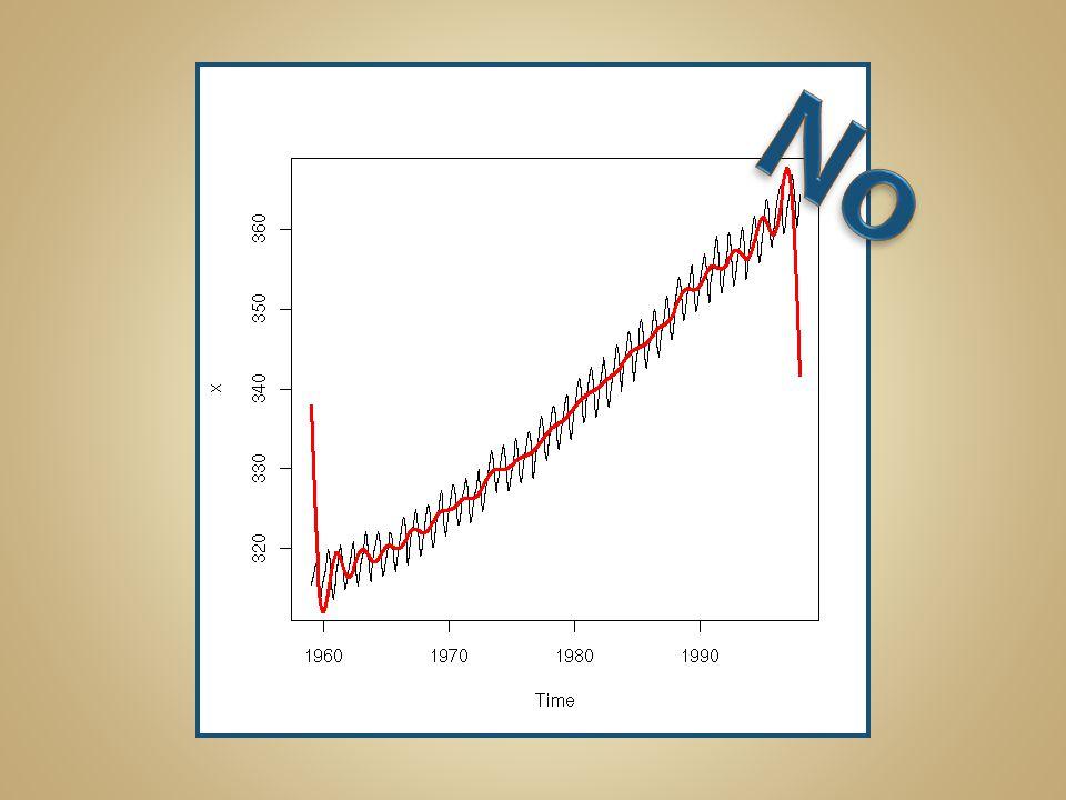 Sine Graph: f(  )= sin 