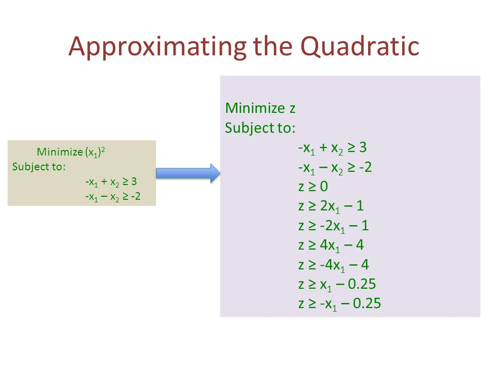 Approximating the Quadratic Minimize z Subject to: -x 1 + x 2 ≥ 3 -x 1 – x 2 ≥ -2 z ≥ 0 z ≥ 2x 1 – 1 z ≥ -2x 1 – 1 z ≥ 4x 1 – 4 z ≥ -4x 1 – 4 z ≥ x 1 – 0.25 z ≥ -x 1 – 0.25 Minimize (x 1 ) 2 Subject to: -x 1 + x 2 ≥ 3 -x 1 – x 2 ≥ -2