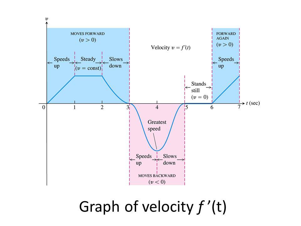 Graph of velocity f '(t)