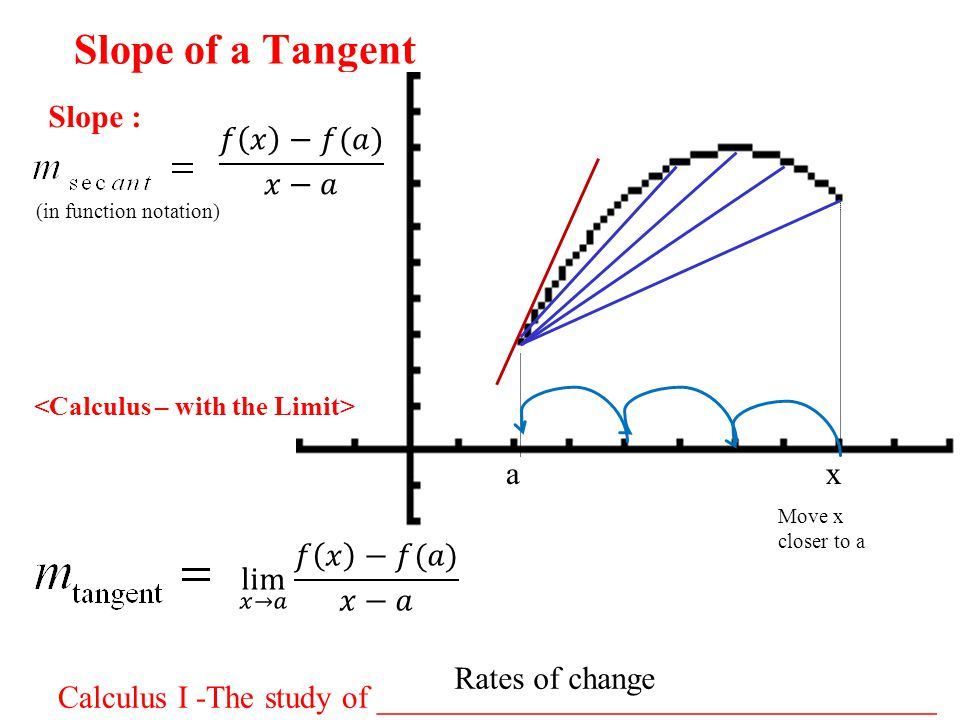 Slope of a Tangent Calculus I -The study of ___________________________________ Slope : (in function notation) ax Move x closer to a Rates of change