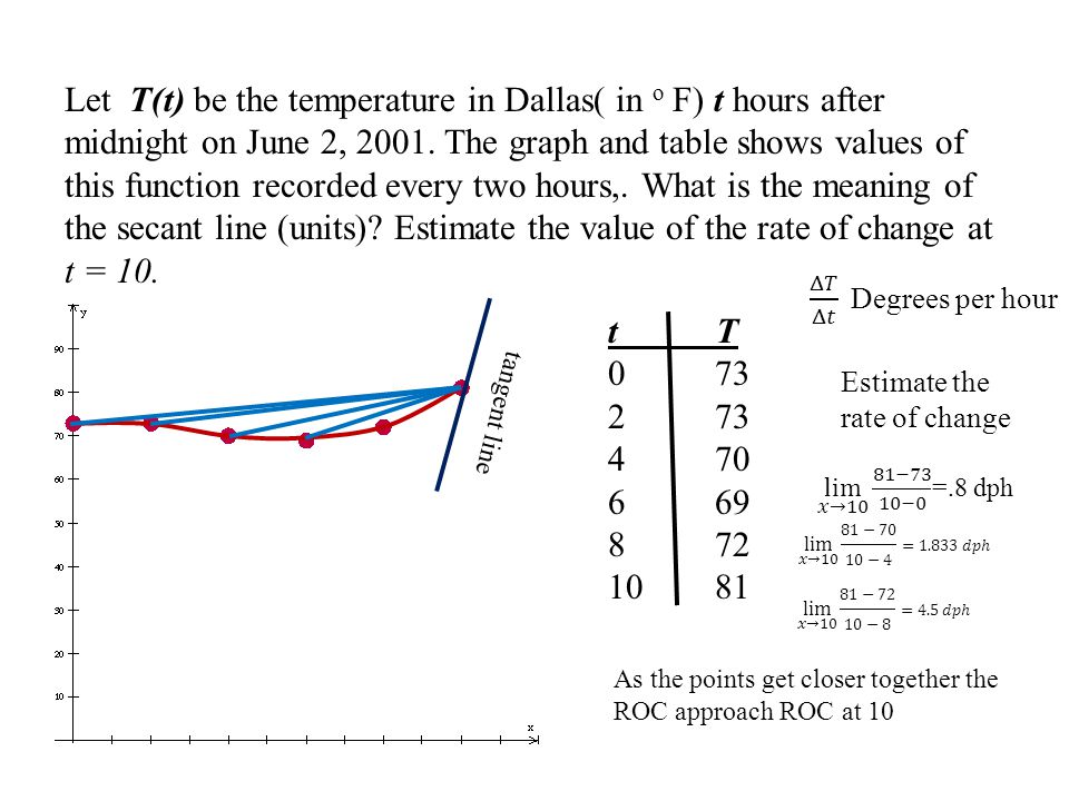 Let T(t) be the temperature in Dallas( in o F) t hours after midnight on June 2, 2001.