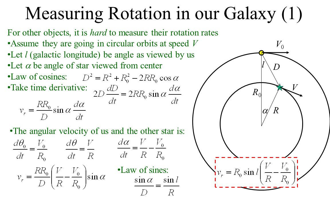 Measuring Rotation in our Galaxy (1) For other objects, it is hard to measure their rotation rates Assume they are going in circular orbits at speed V Let l (galactic longitude) be angle as viewed by us Let  be angle of star viewed from center Law of cosines: Take time derivative:  l D R0R0 V0V0 R V The angular velocity of us and the other star is: Law of sines: