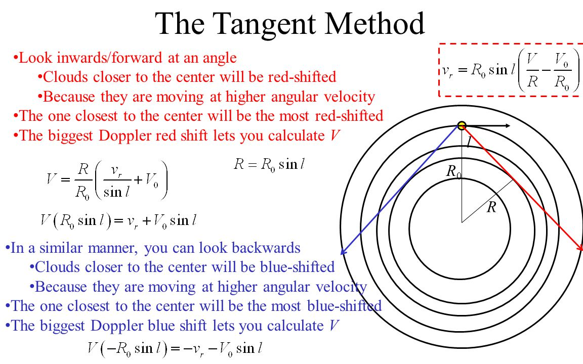 The Tangent Method Look inwards/forward at an angle Clouds closer to the center will be red-shifted Because they are moving at higher angular velocity The one closest to the center will be the most red-shifted The biggest Doppler red shift lets you calculate V R0R0 R l In a similar manner, you can look backwards Clouds closer to the center will be blue-shifted Because they are moving at higher angular velocity The one closest to the center will be the most blue-shifted The biggest Doppler blue shift lets you calculate V