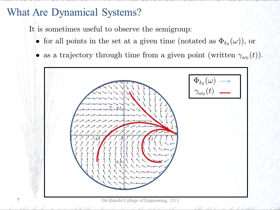 7 Ort Braude College of Engineering, 2013 What Are Dynamical Systems?