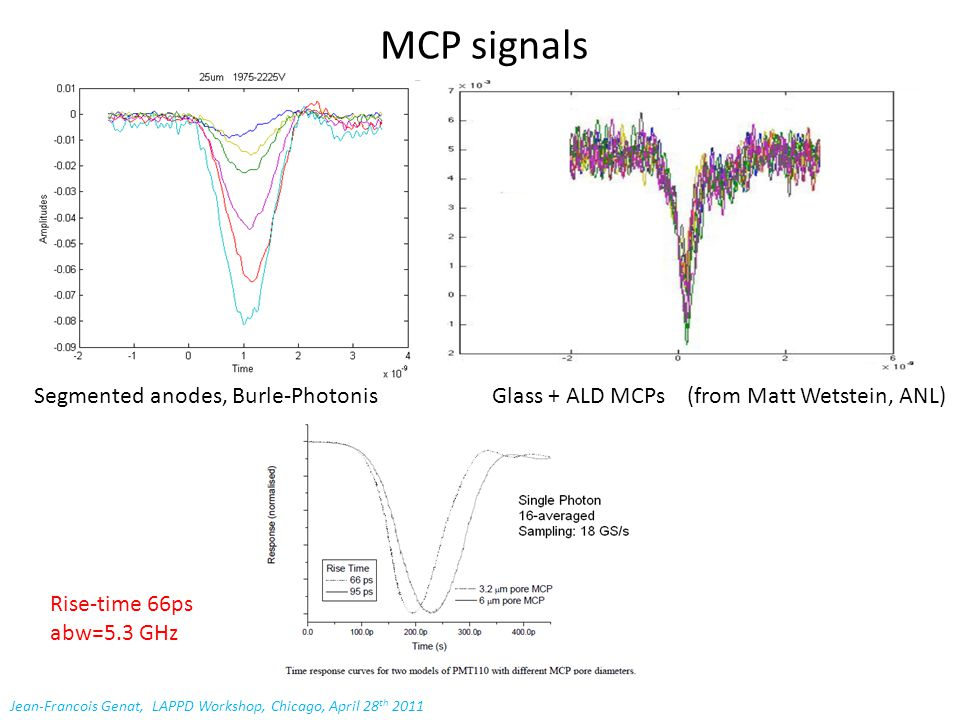 MCP signals Segmented anodes, Burle-Photonis Glass + ALD MCPs (from Matt Wetstein, ANL) Jean-Francois Genat, LAPPD Workshop, Chicago, April 28 th 2011 Rise-time 66ps abw=5.3 GHz