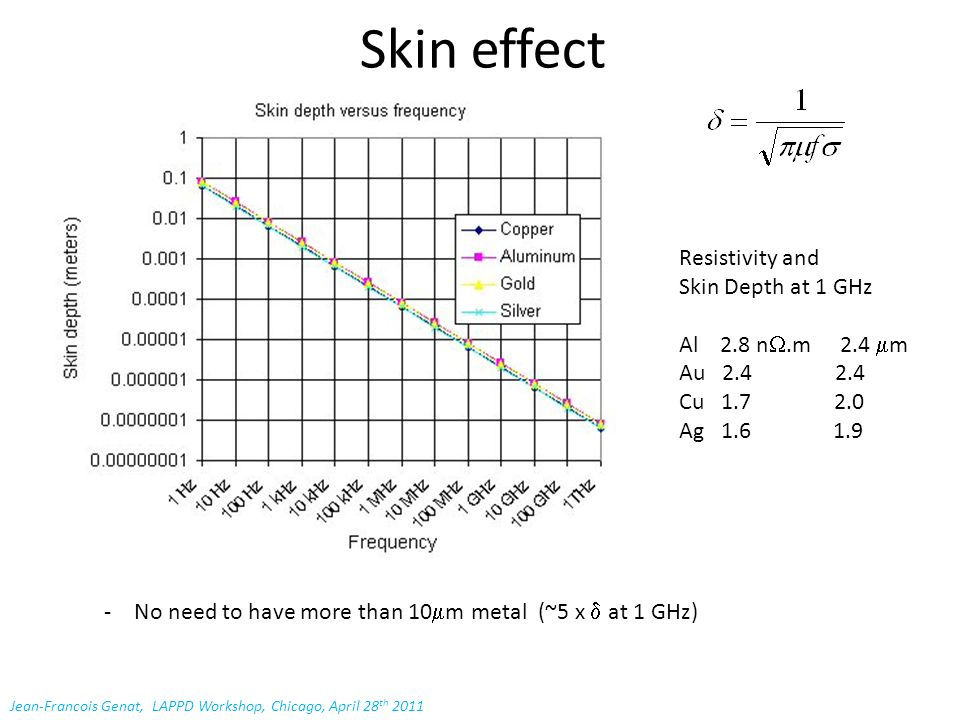 Skin effect Jean-Francois Genat, LAPPD Workshop, Chicago, April 28 th 2011 -No need to have more than 10  m metal (~5 x  at 1 GHz) Resistivity and Skin Depth at 1 GHz Al 2.8 n .m 2.4  m Au 2.4 2.4 Cu 1.7 2.0 Ag 1.6 1.9