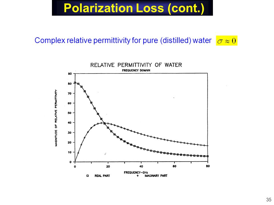 Polarization Loss (cont.) 35 Complex relative permittivity for pure (distilled) water