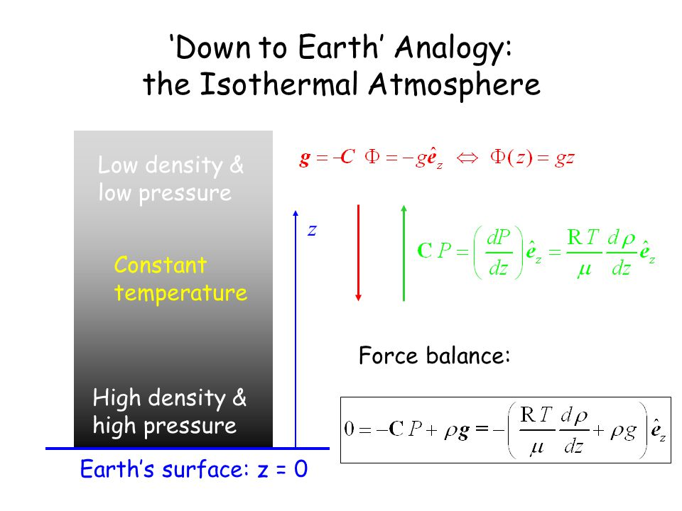 'Down to Earth' Analogy: the Isothermal Atmosphere Earth's surface: z = 0 Force balance: High density & high pressure Low density & low pressure Constant temperature z