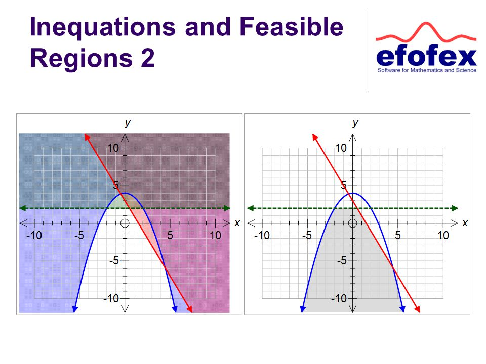 Inequations and Feasible Regions 2