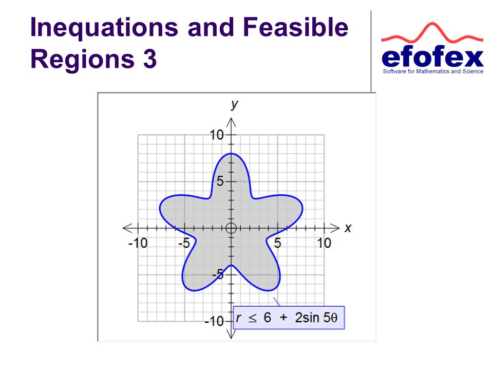 Inequations and Feasible Regions 3