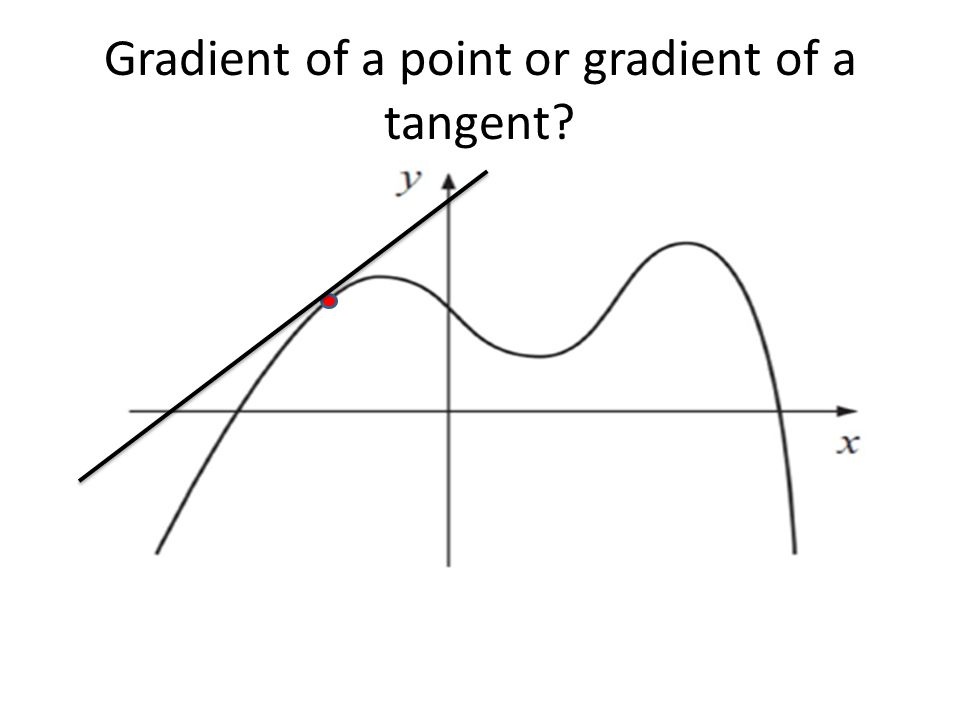 Gradient of a point or gradient of a tangent?