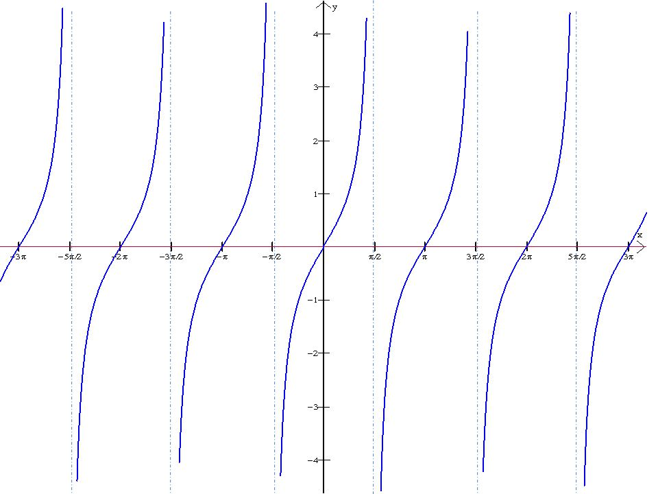 y = 2 tan (2x) Now, our period will be Additionally, the graph will get larger twice as quickly.
