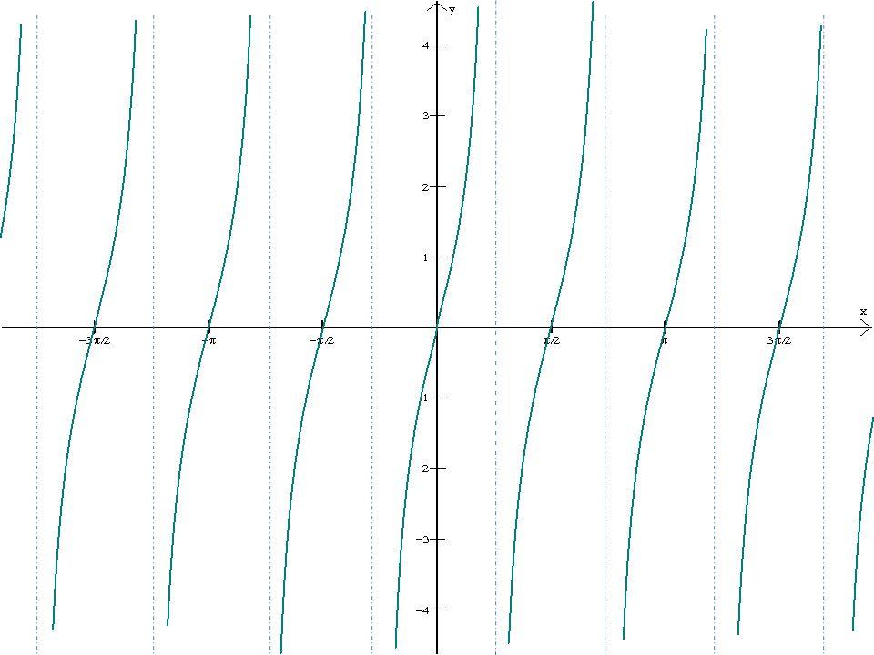 The period is 2π. The asymptotes are at ±π. The x-intercept is (0,0).