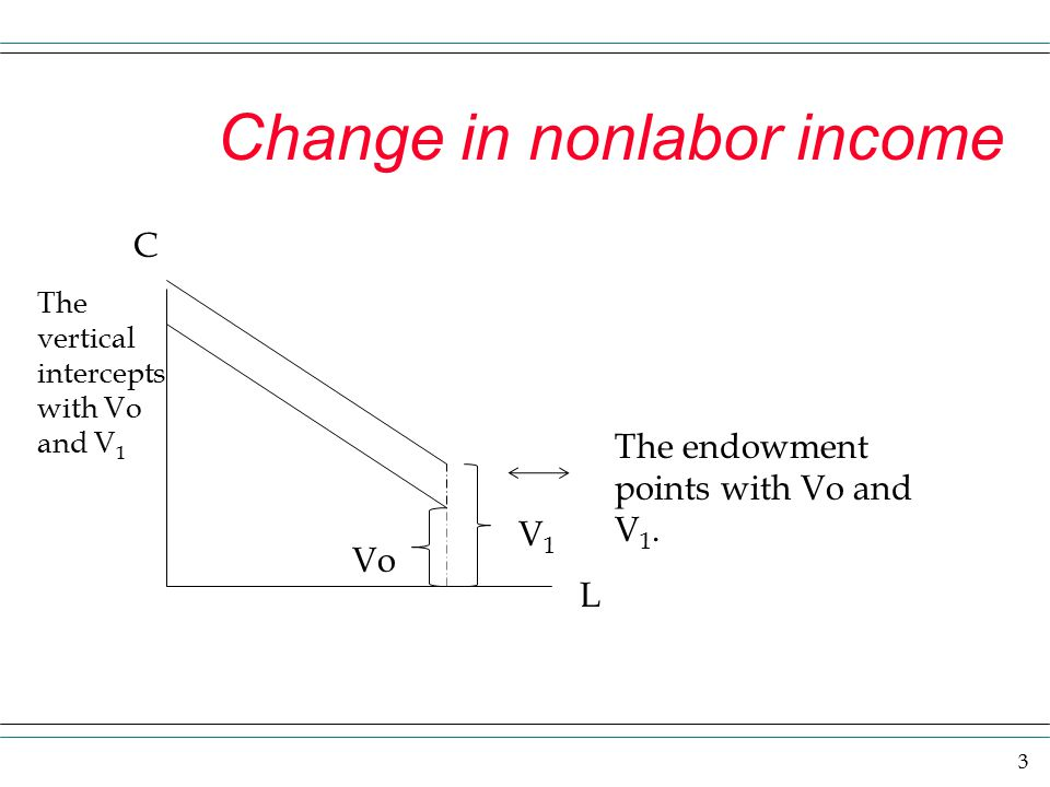 3 Change in nonlabor income C L The endowment points with Vo and V 1. The vertical intercepts with Vo and V 1 Vo V1V1