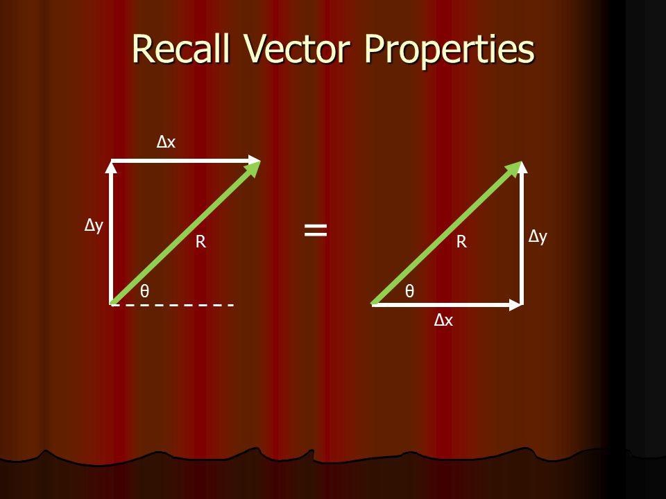 ΔxΔx ΔyΔy R θ ΔxΔx ΔyΔy R θ = Recall Vector Properties